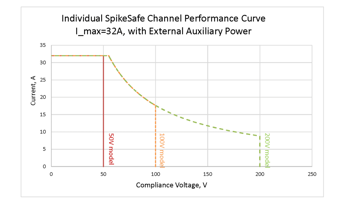 32A SpikeSafe Source auxiliary power