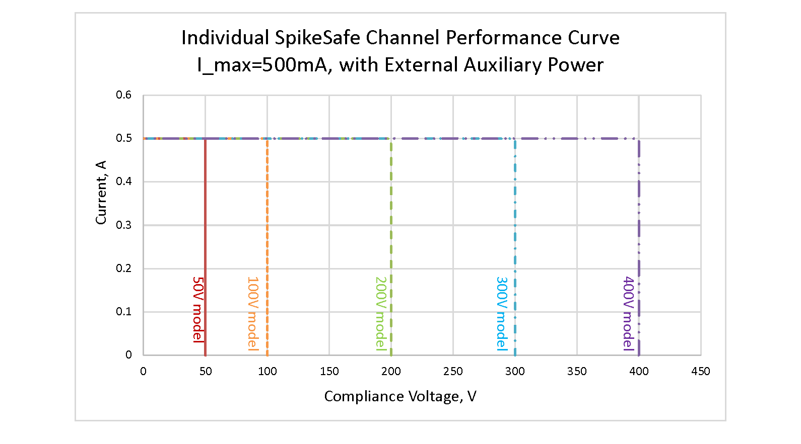 500mA Source auxiliary power